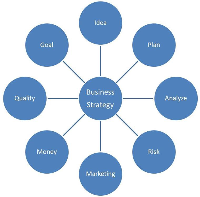 The Relevance Of A Suitable Business Strategy Framework